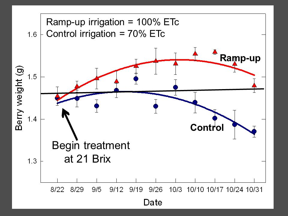 Begin treatment at 21 Brix Ramp-up irrigation = 100% ETc