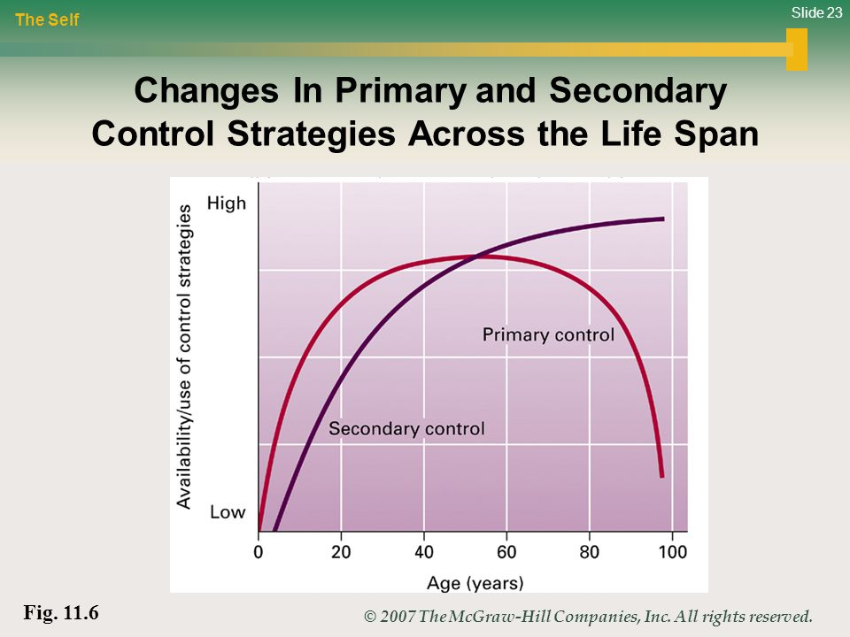 Life span development ppt video online download 23 the self changes in primary and secondary control strategies across the life span fig 116 fandeluxe Image collections