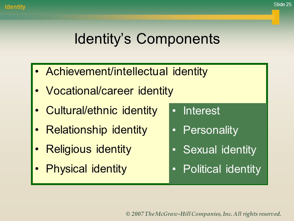 Identity's Components
