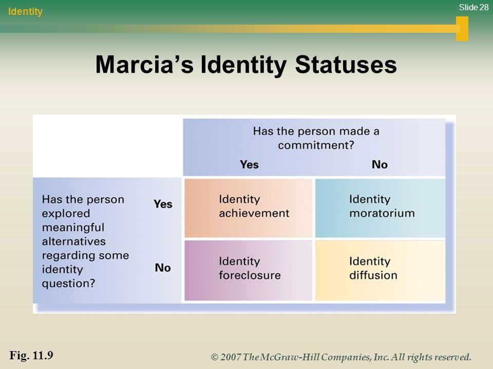 Marcia's Identity Statuses
