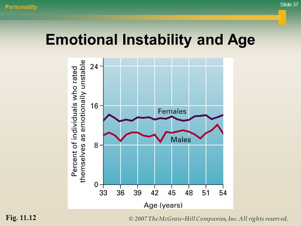 Emotional Instability and Age
