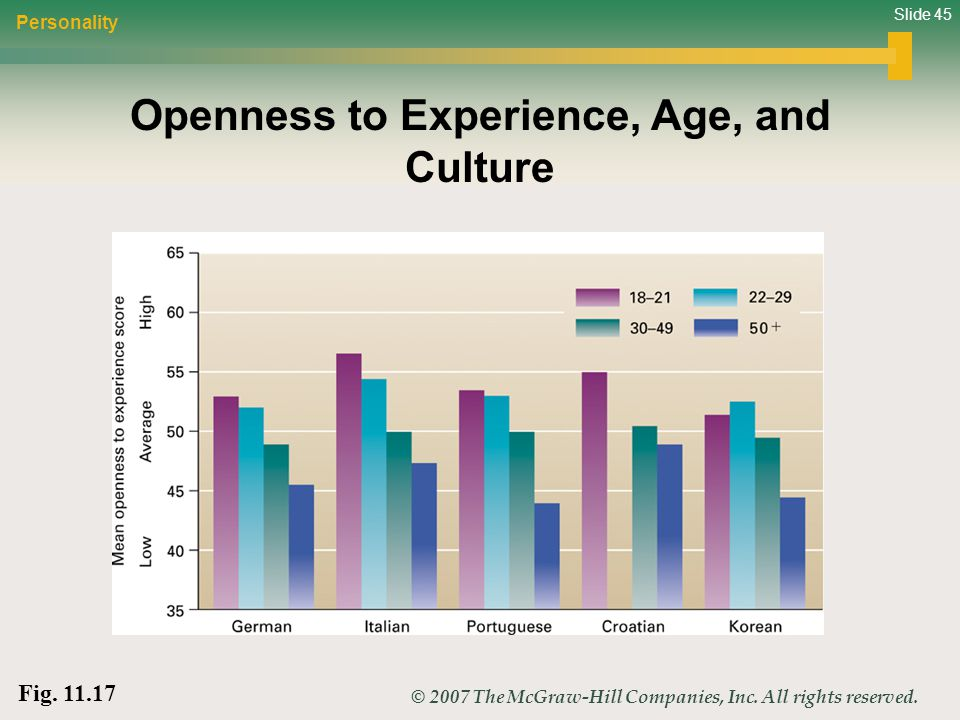 Openness to Experience, Age, and Culture