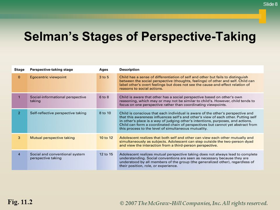 Selman's Stages of Perspective-Taking