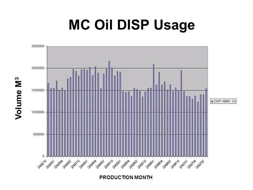 MC Oil DISP Usage Volume M3 PRODUCTION MONTH