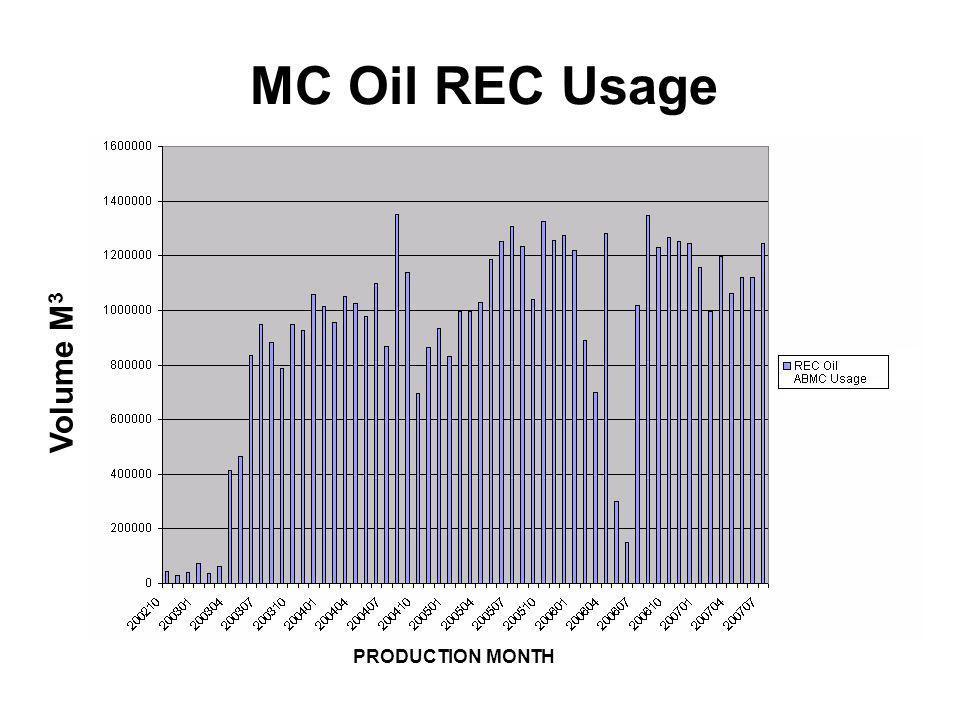 MC Oil REC Usage Volume M3 PRODUCTION MONTH