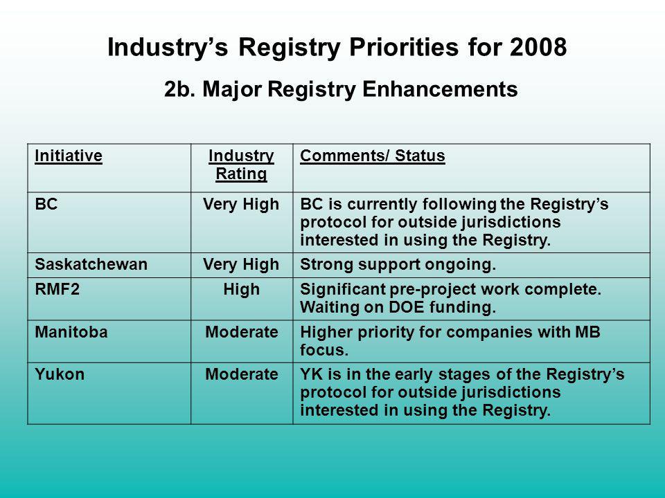 Industry's Registry Priorities for 2008 2b. Major Registry Enhancements