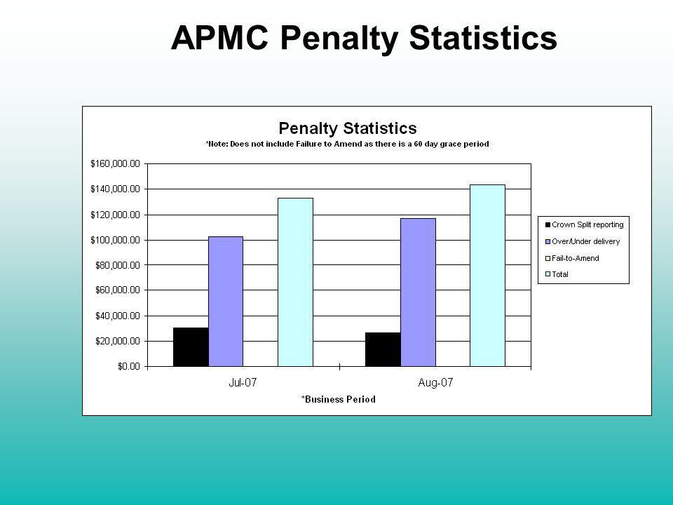 APMC Penalty Statistics