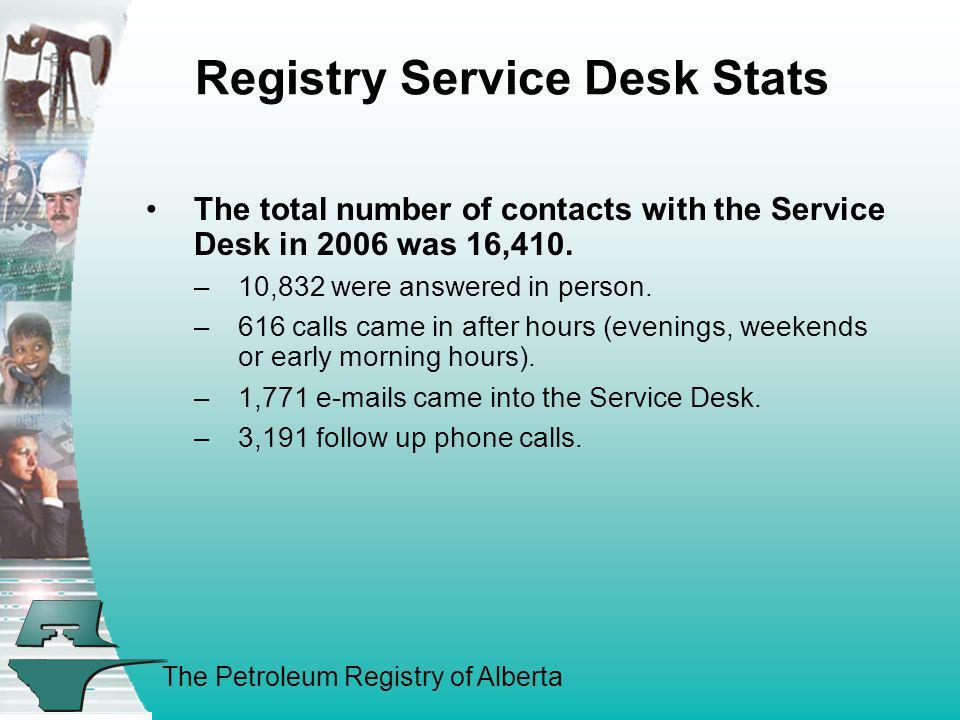 Registry Service Desk Stats