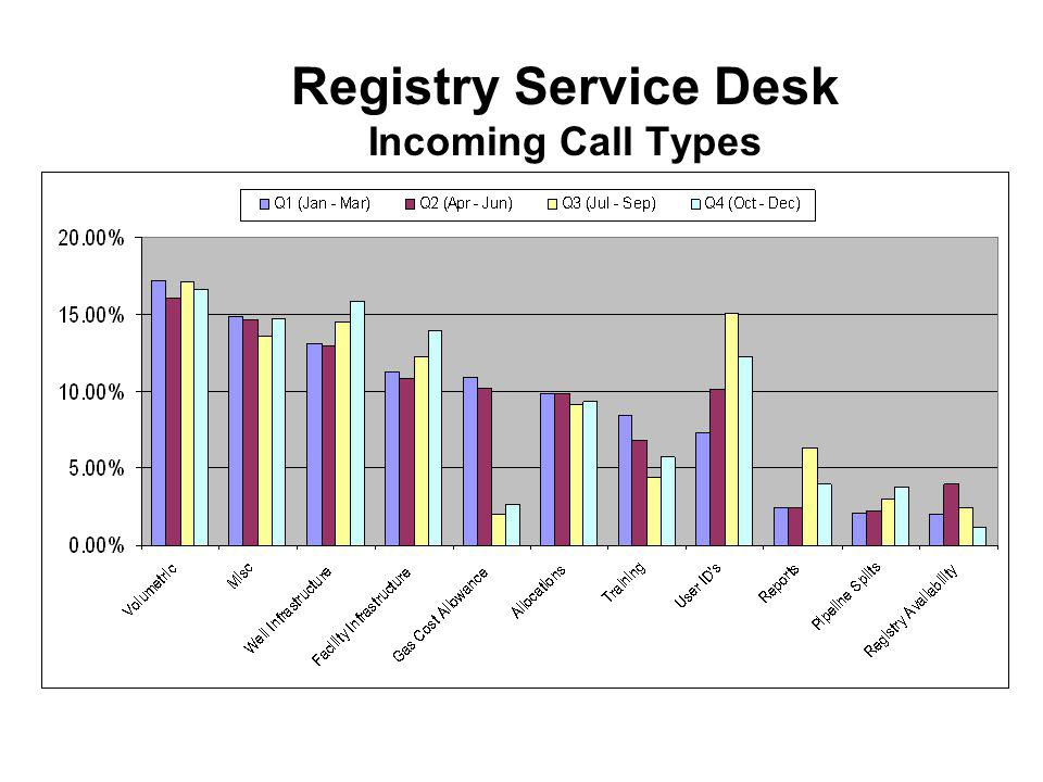 Registry Service Desk Incoming Call Types