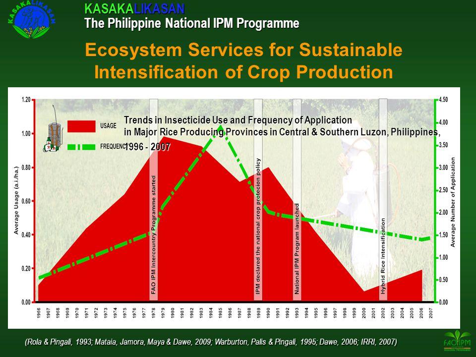 KASAKALIKASAN The Philippine National IPM Programme