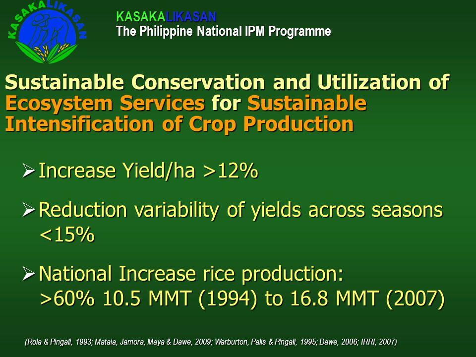 Increase Yield/ha >12%