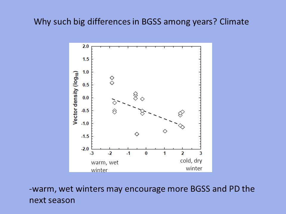 Why such big differences in BGSS among years Climate