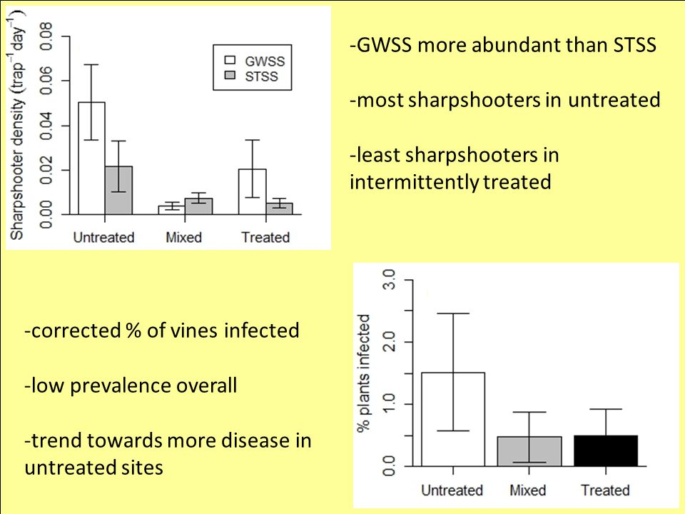 -GWSS more abundant than STSS