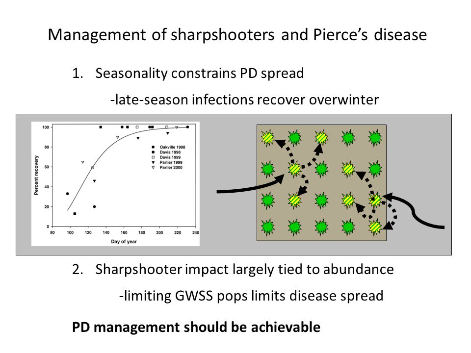 Management of sharpshooters and Pierce's disease