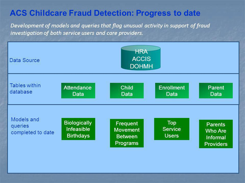 ACS Childcare Fraud Detection: Progress to date