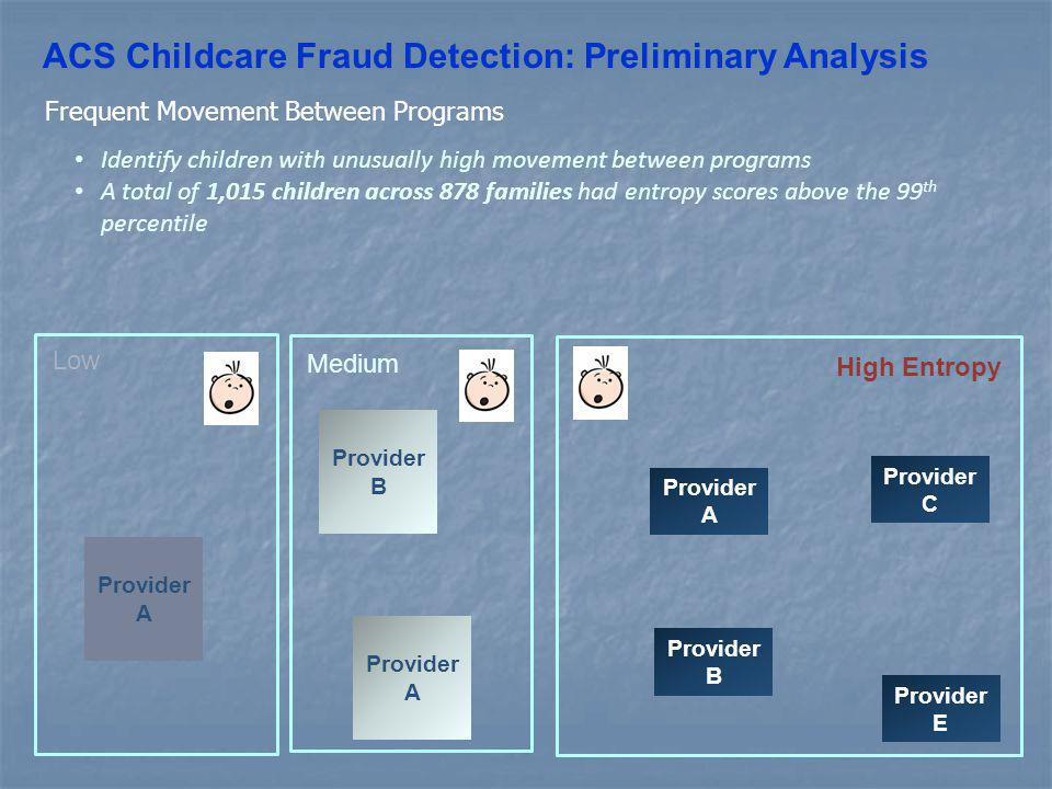 ACS Childcare Fraud Detection: Preliminary Analysis