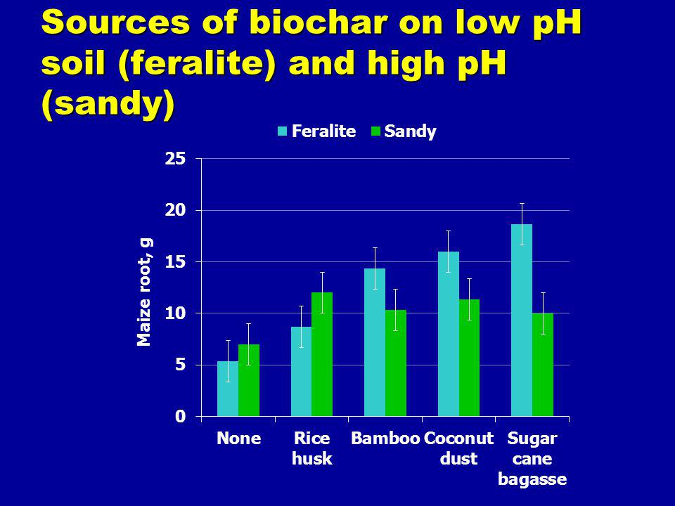Sources of biochar on low pH soil (feralite) and high pH (sandy)
