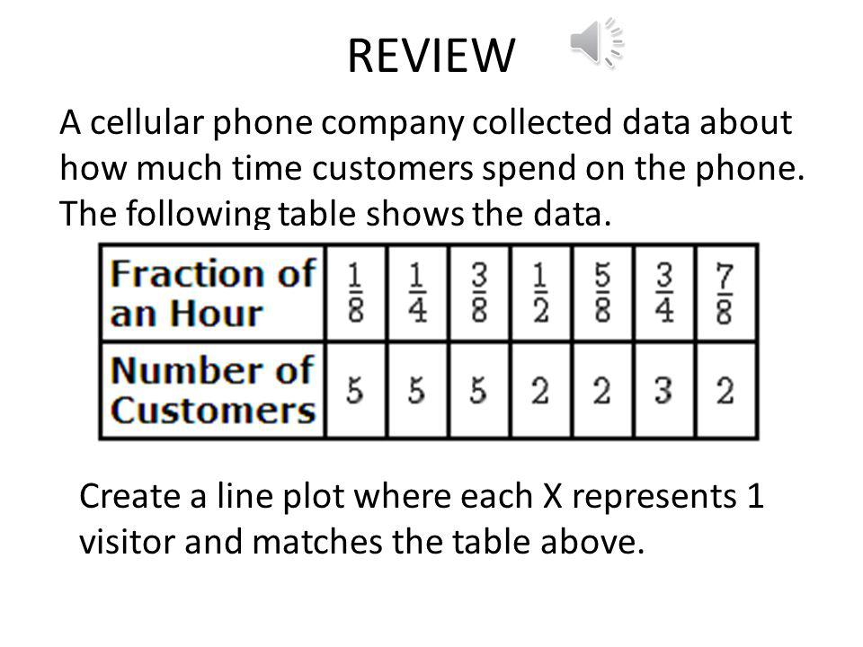 REVIEW A cellular phone company collected data about how much time customers spend on the phone. The following table shows the data.