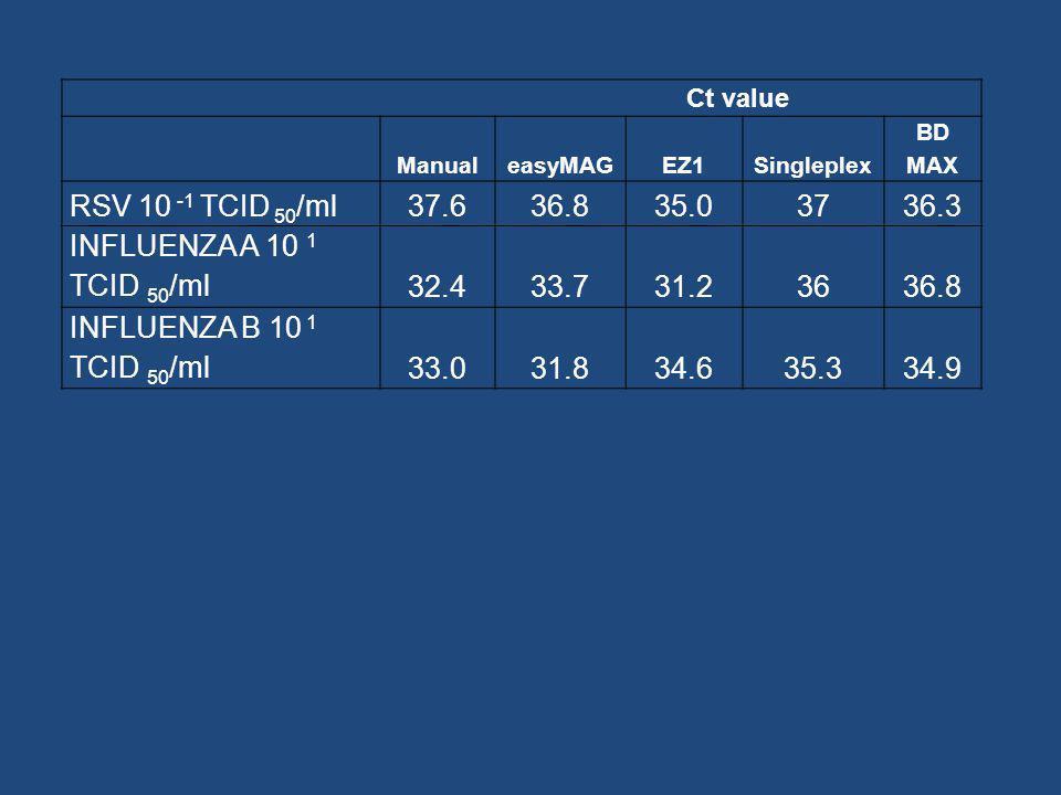 Ct value. Manual. easyMAG. EZ1. Singleplex. BD MAX. RSV 10 -1 TCID 50/ml. 37.6. 36.8. 35.0.
