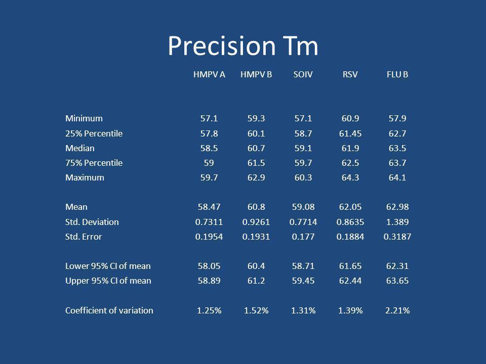 Precision Tm HMPV A HMPV B SOIV RSV FLU B Minimum 57.1 59.3 60.9 57.9