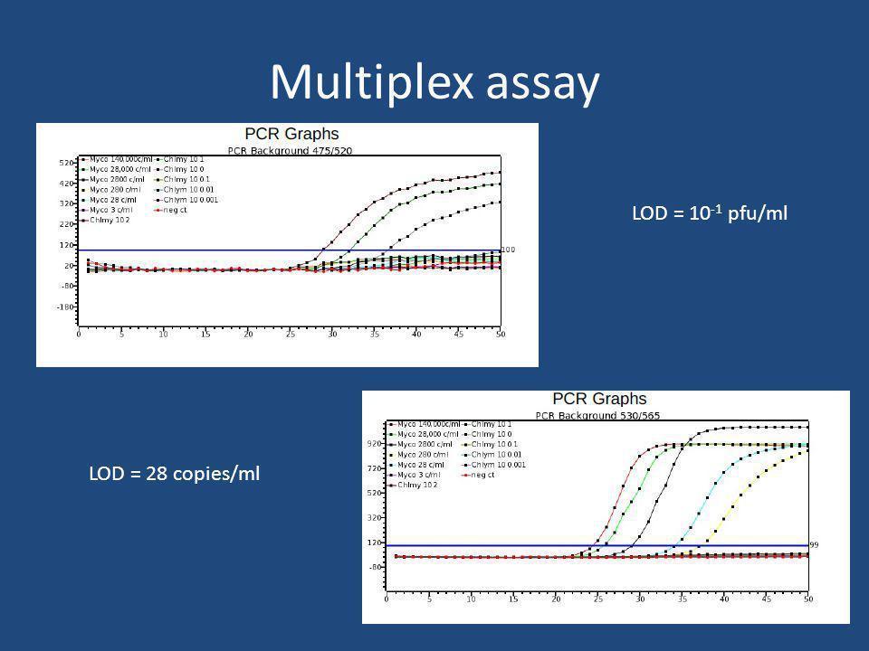 Multiplex assay LOD = 10-1 pfu/ml LOD = 28 copies/ml
