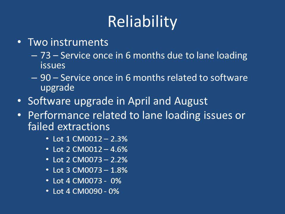 Reliability Two instruments Software upgrade in April and August