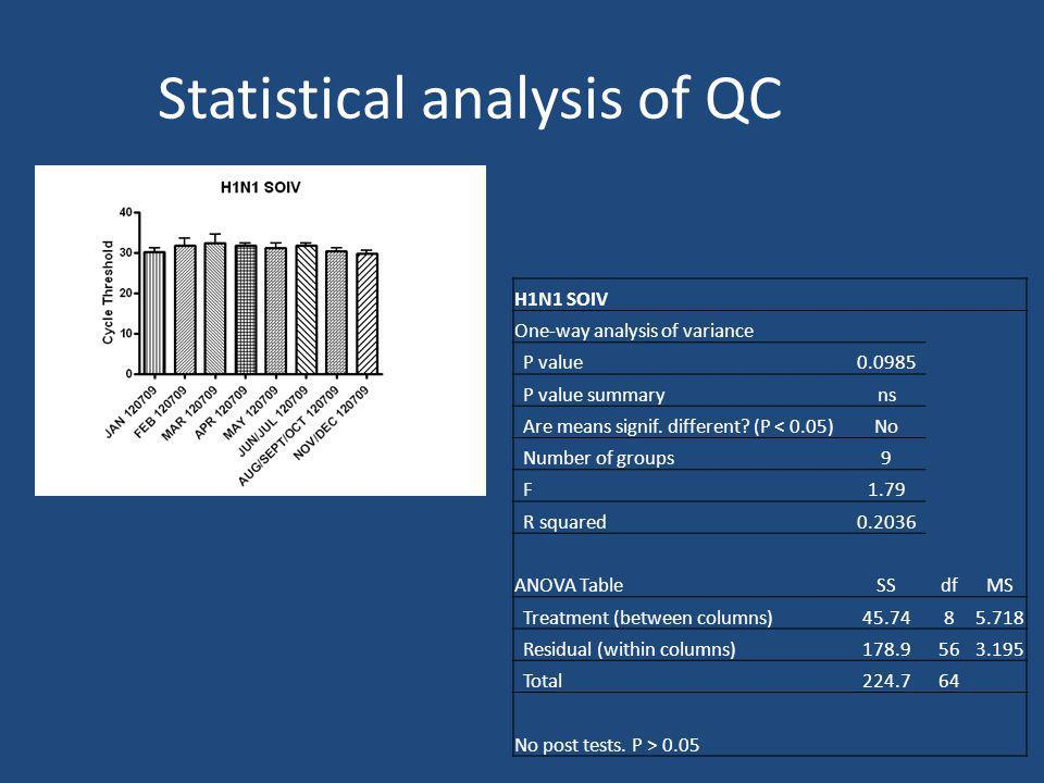 Statistical analysis of QC