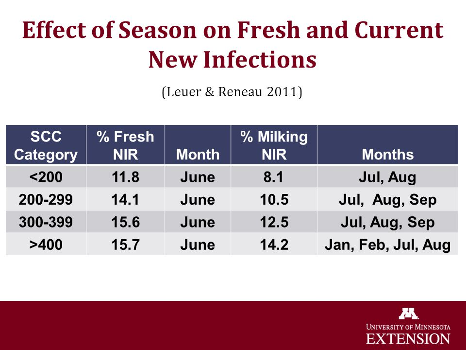 Effect of Season on Fresh and Current New Infections (Leuer & Reneau 2011)