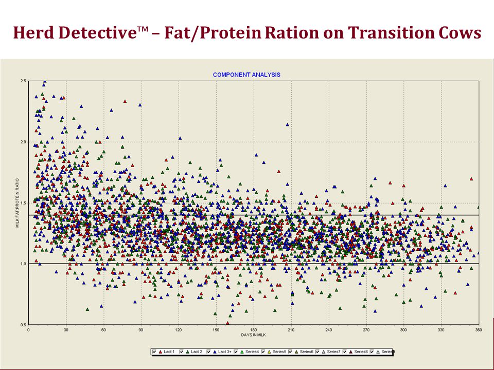 Herd Detective™ – Fat/Protein Ration on Transition Cows