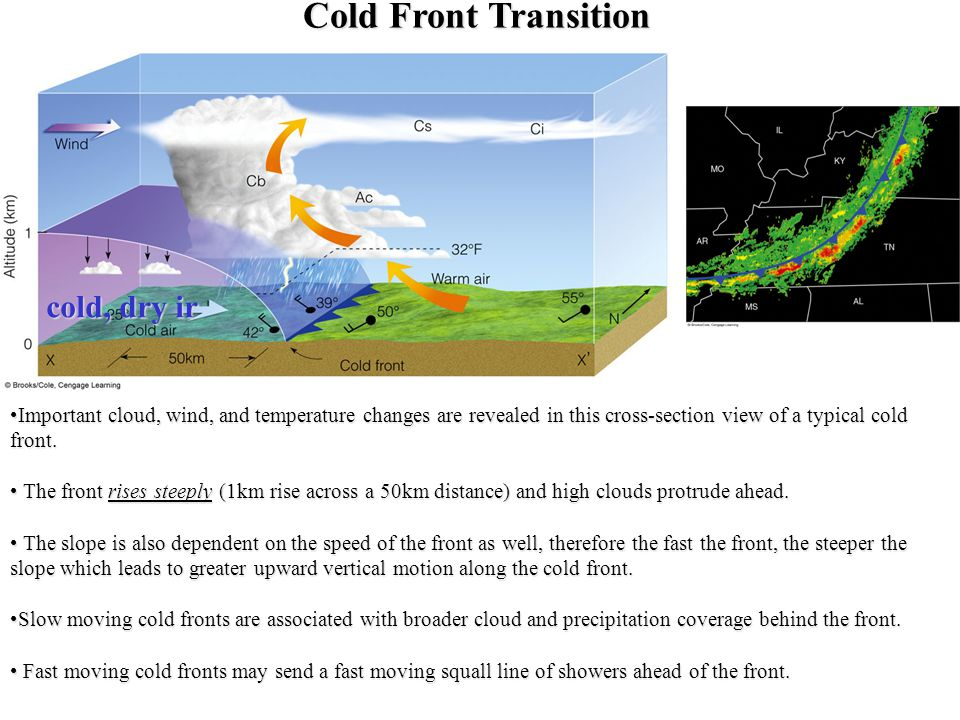Cold Front Transition cold, dry ir