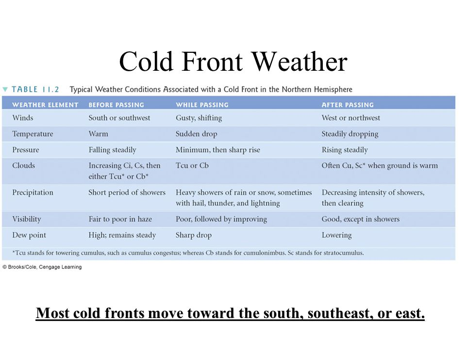 Most cold fronts move toward the south, southeast, or east.