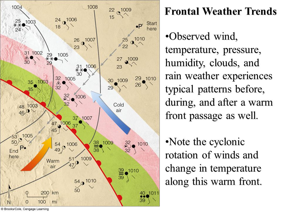 Frontal Weather Trends
