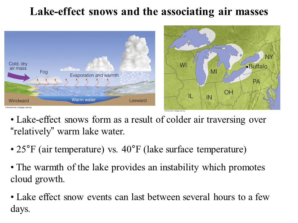 Lake-effect snows and the associating air masses
