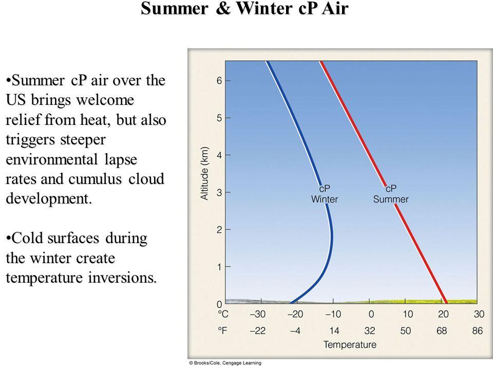 Summer & Winter cP Air