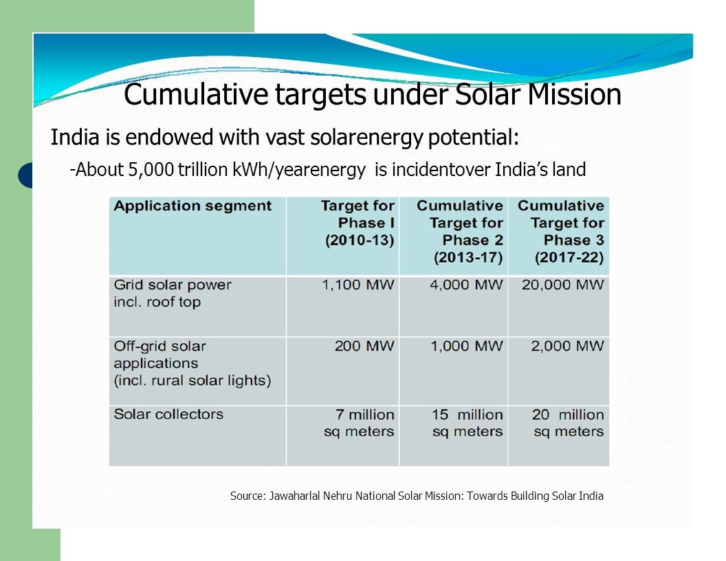 Cumulative targets under Solar Mission