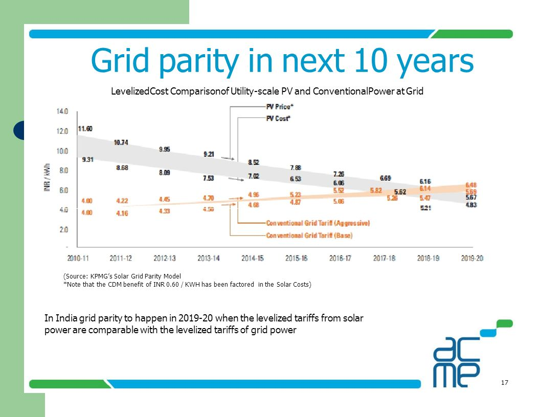 Grid parity in next 10 years