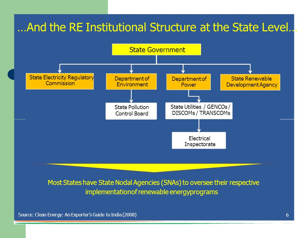 …And the RE Institutional Structure at the State Level…