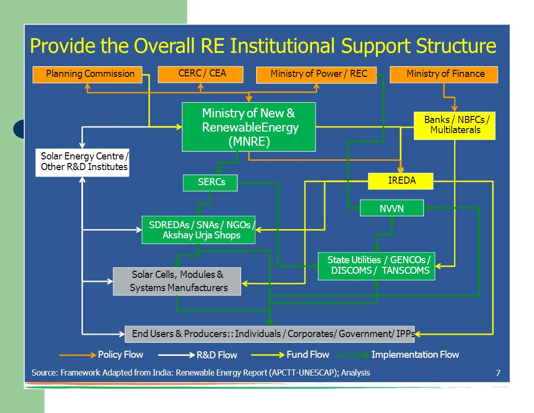 Provide the Overall RE Institutional Support Structure
