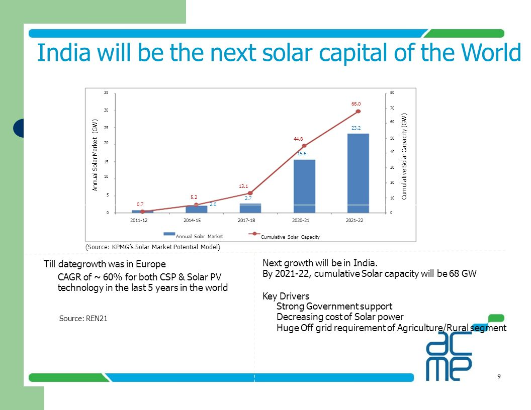 India will be the next solar capital of the World