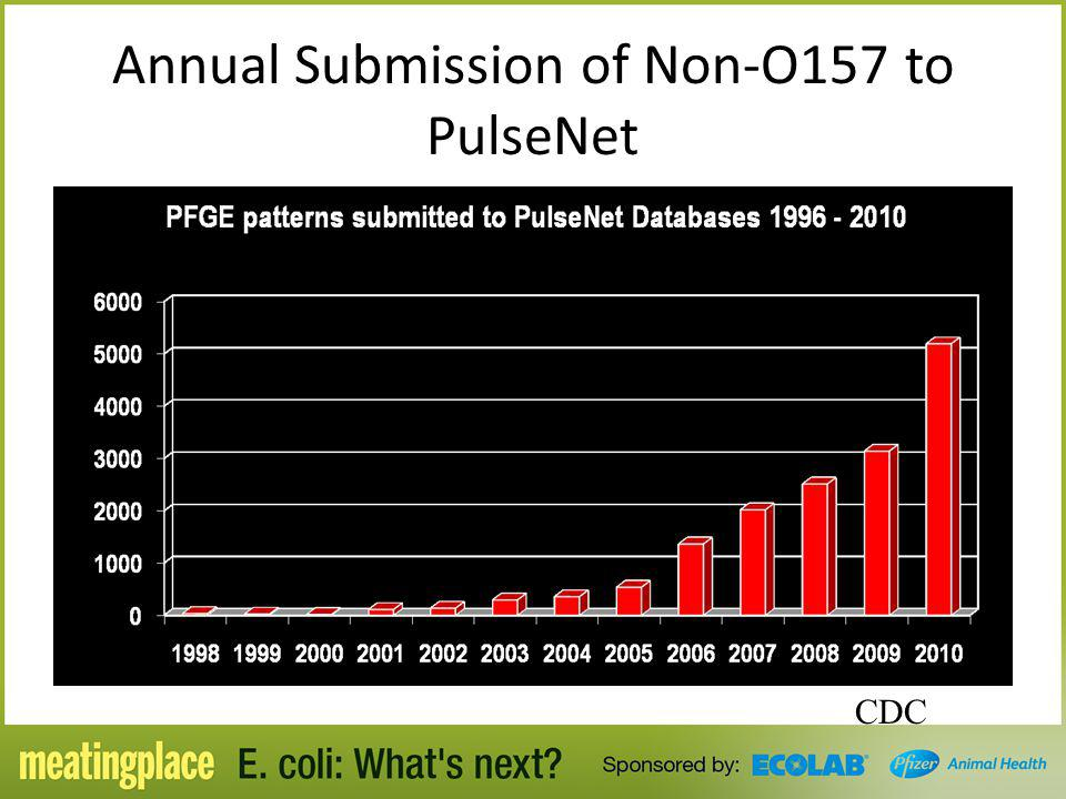 Annual Submission of Non-O157 to PulseNet