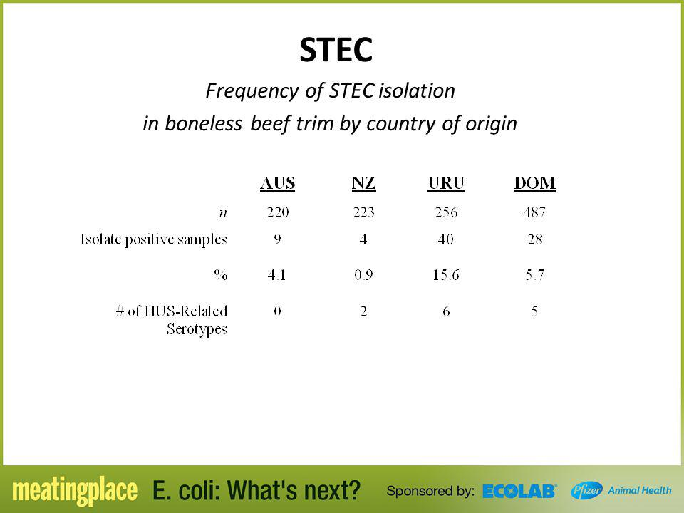 STEC Frequency of STEC isolation