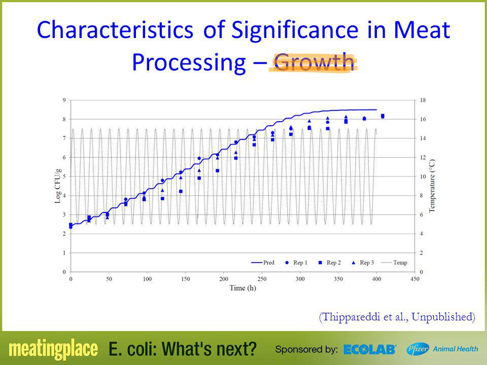 Characteristics of Significance in Meat Processing – Growth