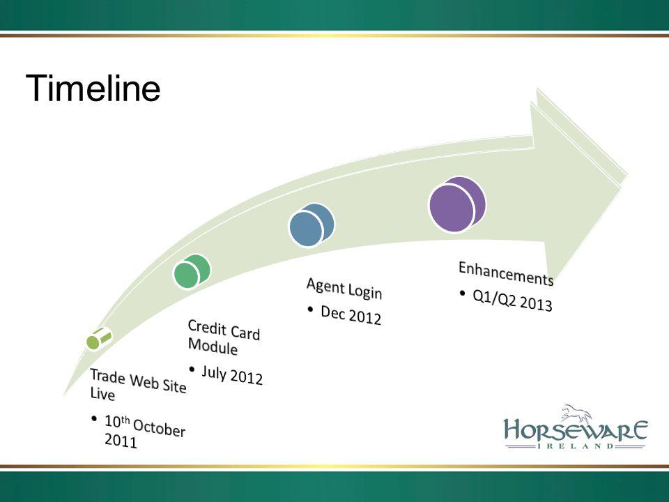Timeline Trade Web Site Live 10th October 2011 Credit Card Module