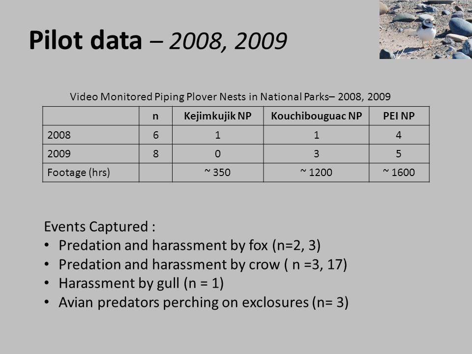 Pilot data – 2008, 2009 Events Captured :