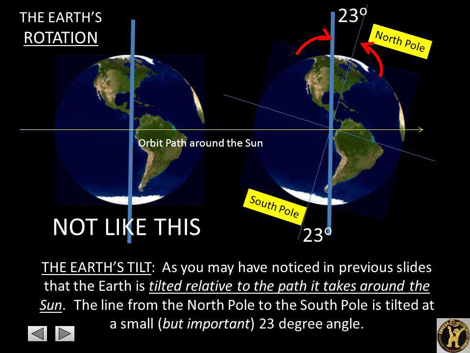 NOT LIKE THIS 23o 23o THE EARTH'S ROTATION