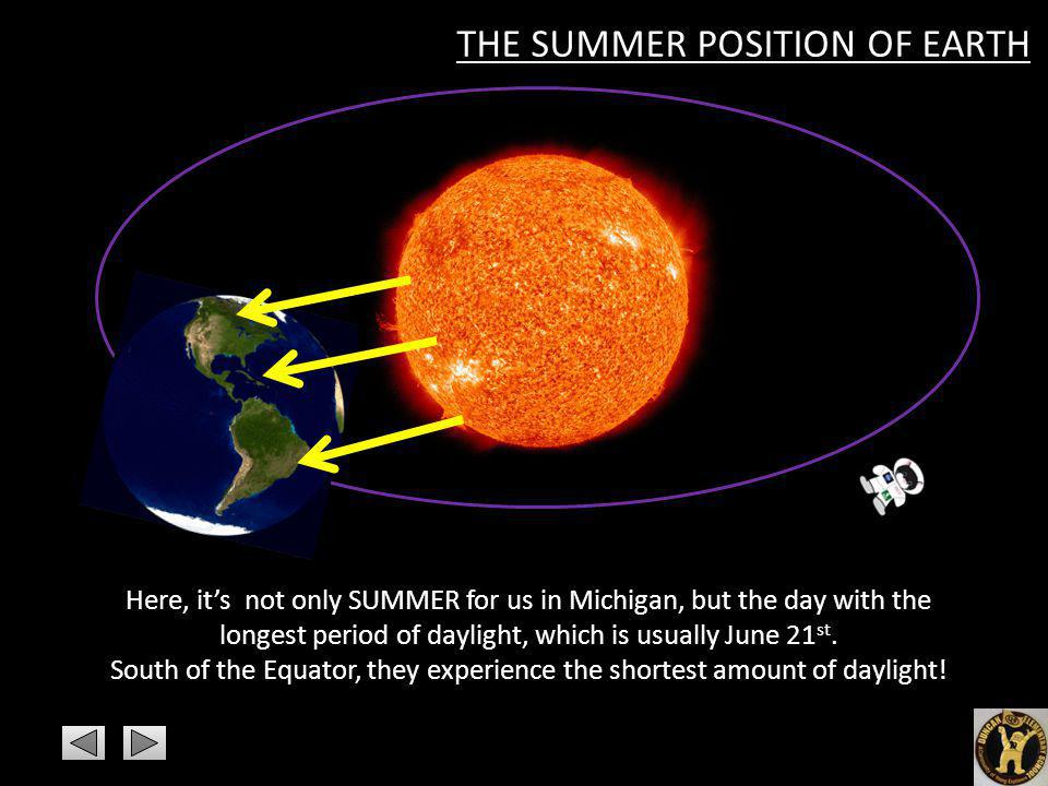 South of the Equator, they experience the shortest amount of daylight!