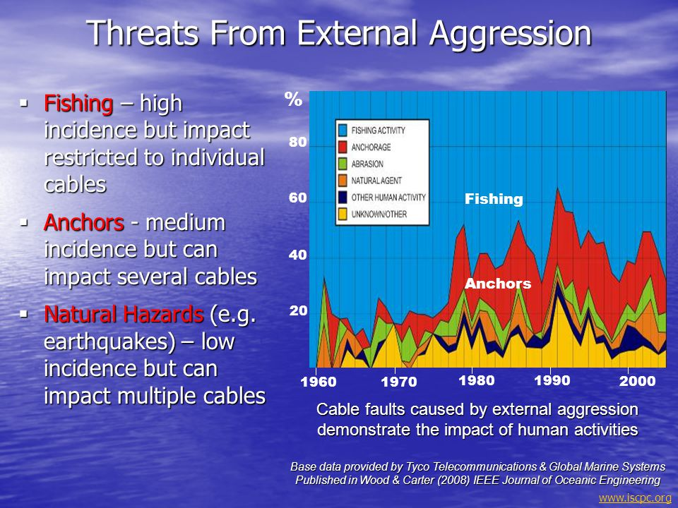Threats From External Aggression