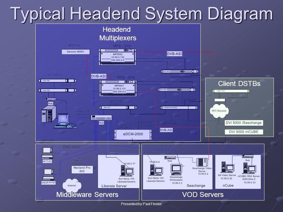 Typical Headend System Diagram