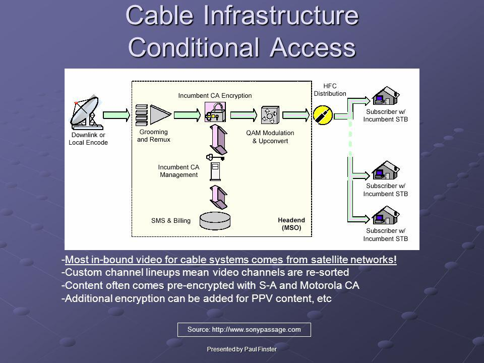 Cable Infrastructure Conditional Access