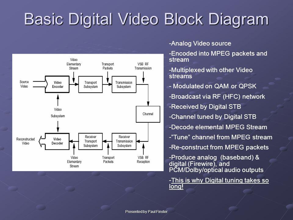 Basic Digital Video Block Diagram